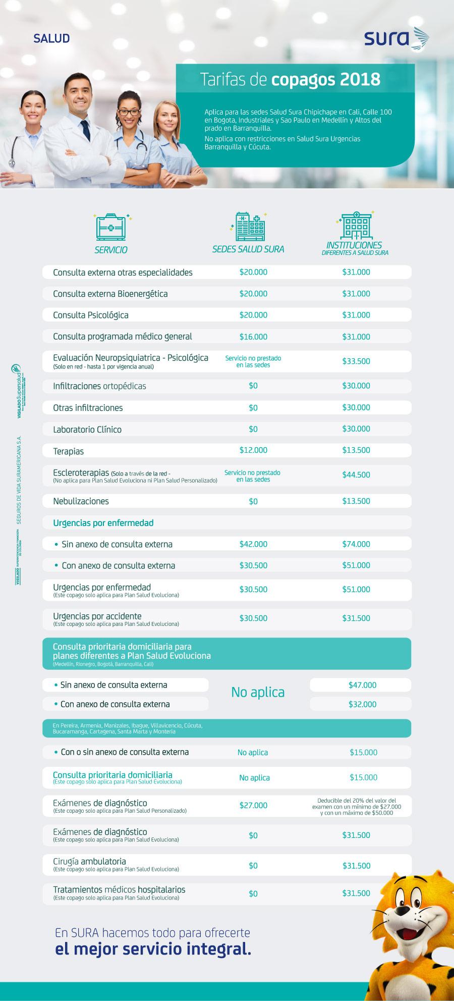 Copagos planes de salud 2018